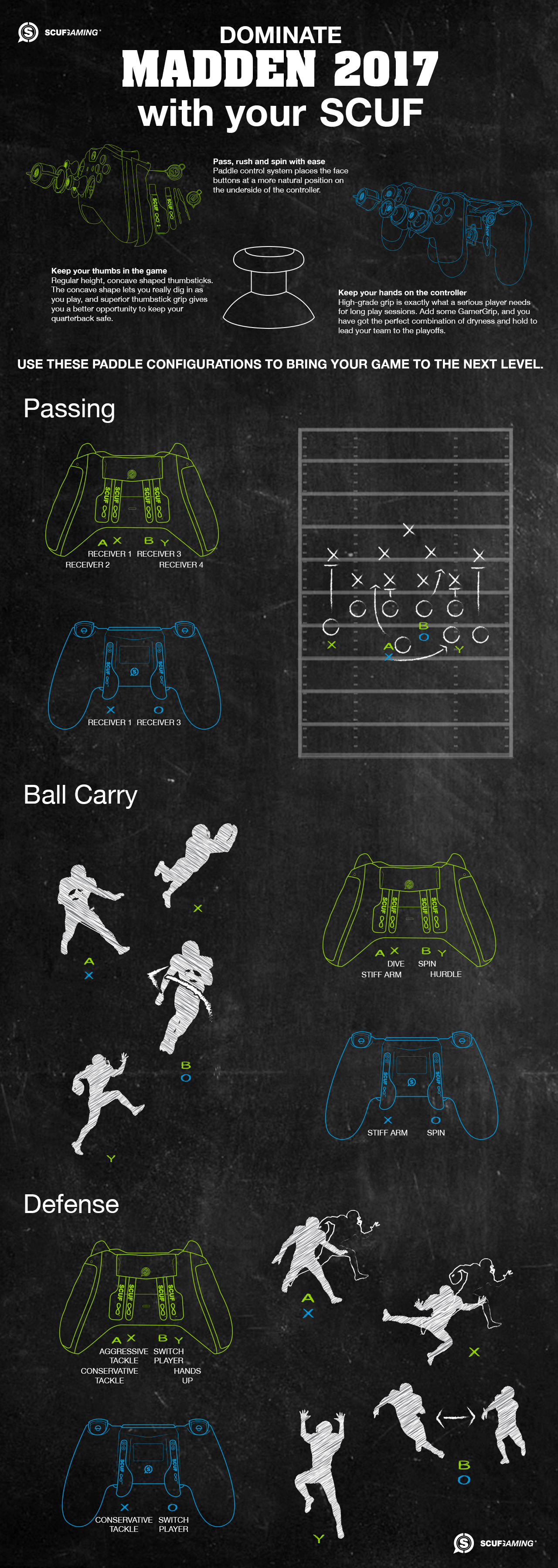Madden football SCUF controller game guide